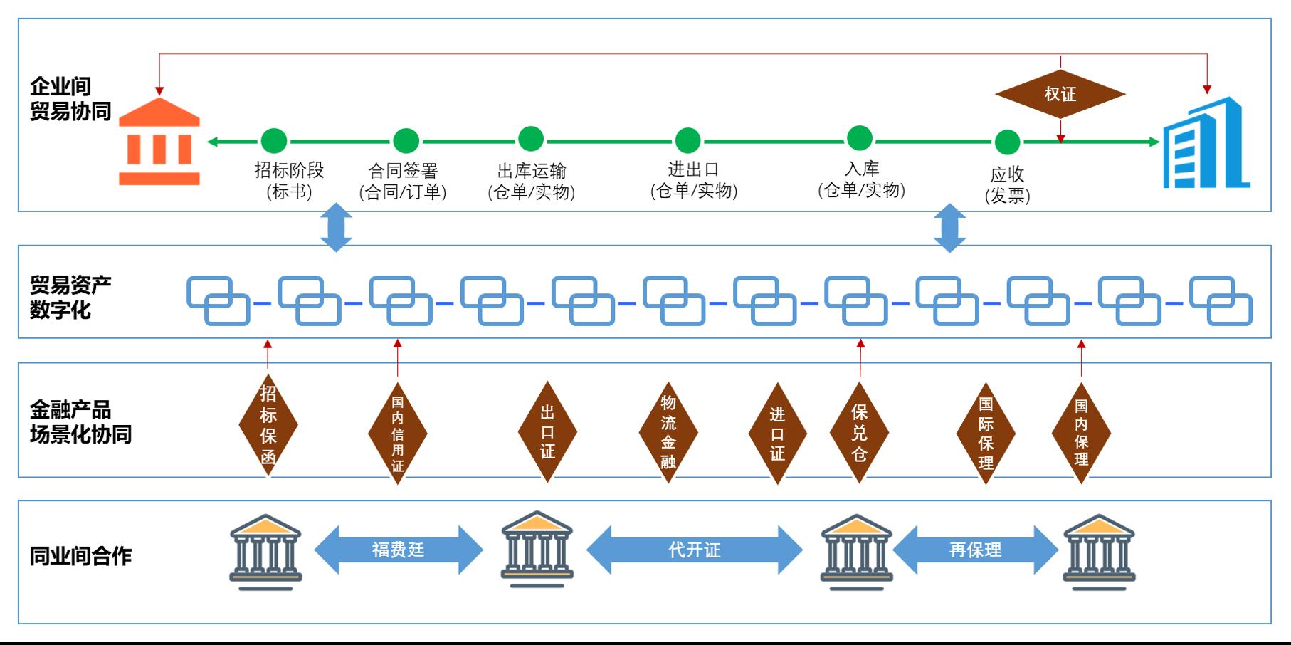 """建行区块链贸易融资生态丨创新金融服务模式,打造贸易融资""""朋友圈"""""""