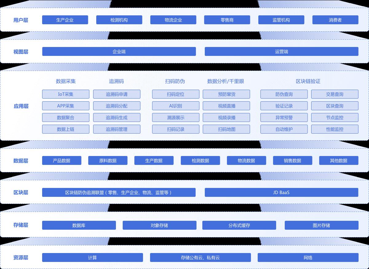京东智臻链防伪追溯服务平台丨不负每一份对品质的热爱