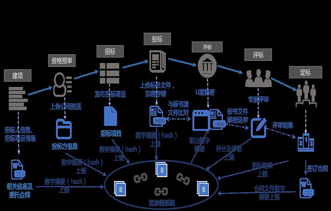 """区块链助力中国电信实现可信采购丨区块链可信电子招投标,打造制度代码化可信采购""""生态圈"""""""